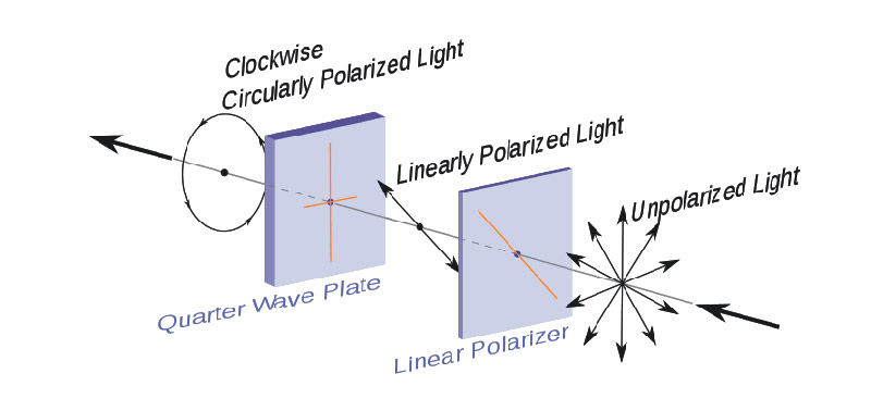 Polarization Of Light By Quarter Wave Plate
